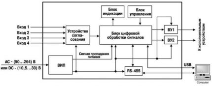 Functional Sample