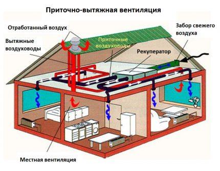 Volatility of mechanical ventilation