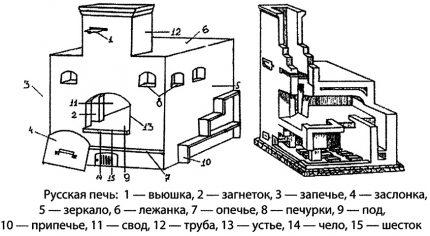Krievu krāsns dizains