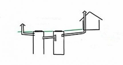 The simplest septic tank