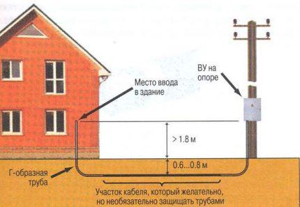 La voie souterraine pour entrer le câble dans la maison