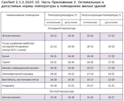 SanPiN housing temperature