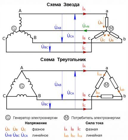 Common Three-Phase Network Diagrams
