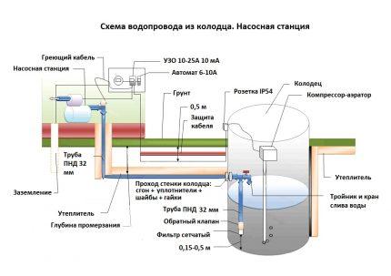 Vandens prijungimo schema iš šulinio