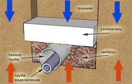 Water main insulation