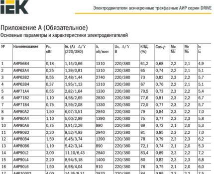 Technical parameters of electric motors