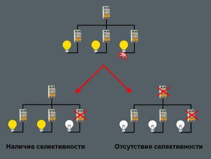 Automatizācijas grupas darbības shēma