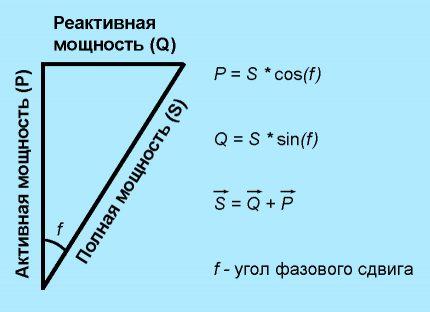 Klasiskais spēka trīsstūris