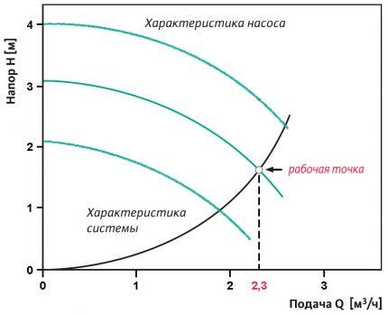 Calcul du point de fonctionnement de la pompe