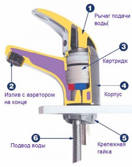 Schéma du mélangeur de circuit