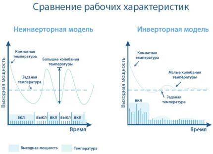 Comparaison des caractéristiques des types de conditionneurs