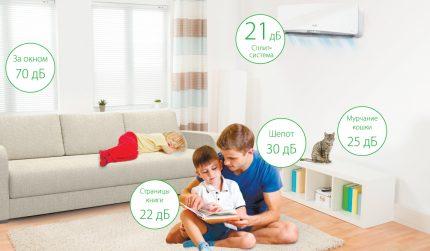 Niveaux de bruit des ménages dans l'appartement
