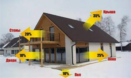Temperature indicators according to GOST
