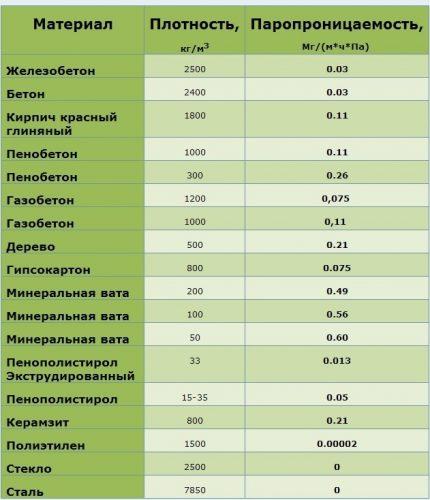 Vapor permeability table