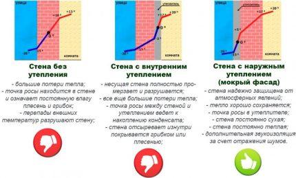 Dew Point Position Diagram