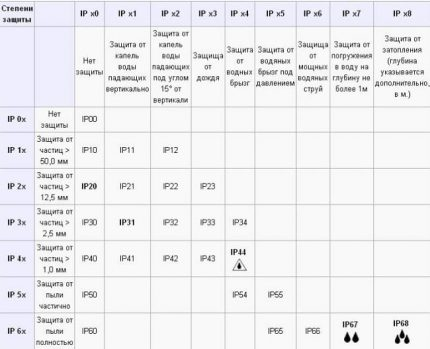 Degree of Protection Table