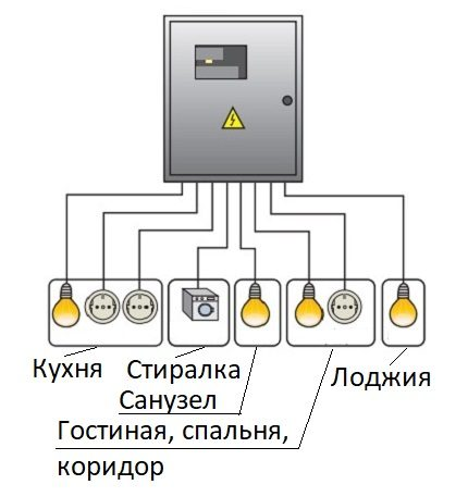 Star wiring