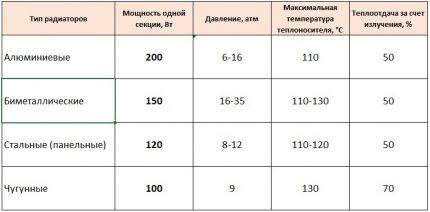 Characteristics of different radiators
