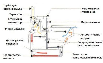 """Sausos spintelės """"BioLet 25"""" schema"""