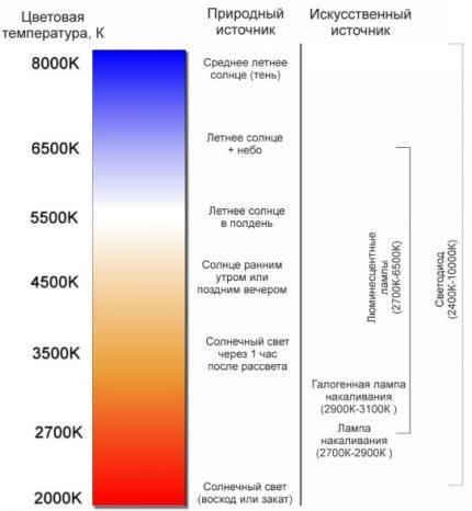 Comparaison de la lumière naturelle avec des sources artificielles