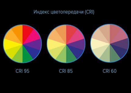 Färg rendering index