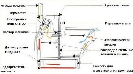 Scheme of an electric dry closet