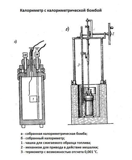 TST kalorimetru bumba