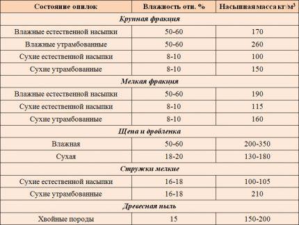 Comparison table for wood moisture