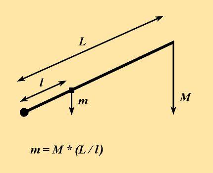 Piston pressure force calculation