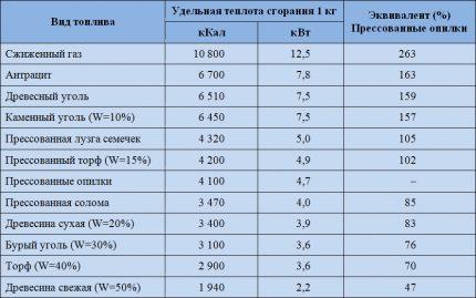 Specific calorific value of popular solid fuels