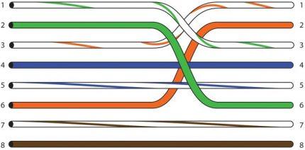 Crossover de brochage pour câble 10-100 mbit / s