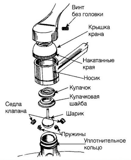 Schéma du mélangeur à billes