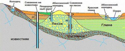 Types of wells