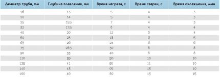 Įvairaus diametro vamzdžių suvirinimo laiko lentelė