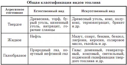 Kopējās degvielas klasifikācija