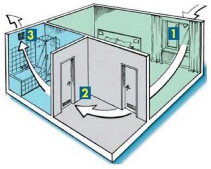 Ventilation scheme