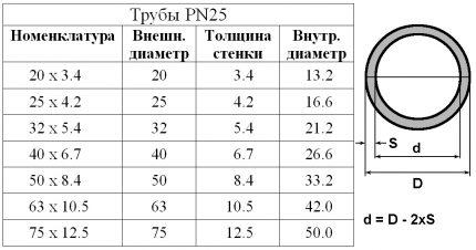 Pipe parameters table PN25