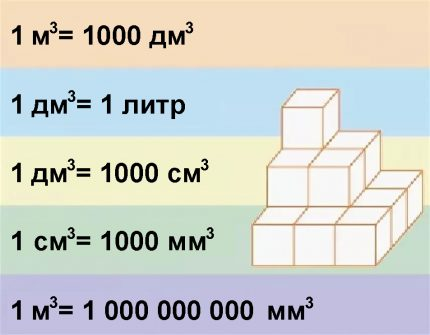 The relationship of volume units