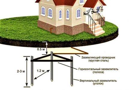 Ground loop mounting diagram