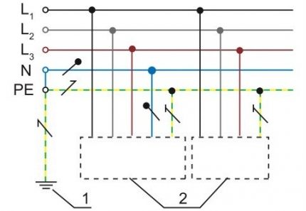 Grounding System Diagram TN-C-S