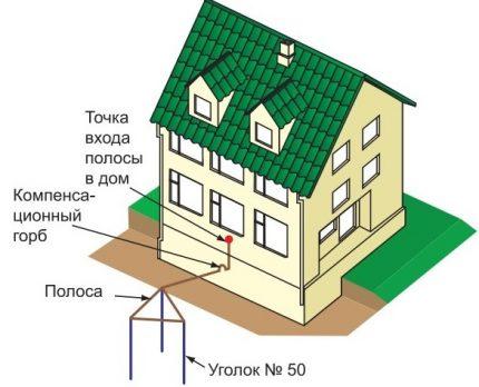Grounding installation diagram