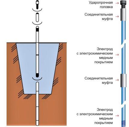 Sectionneur de terre à broches de type usine