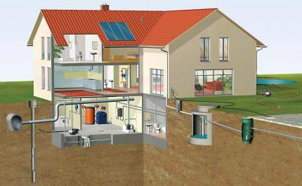 Kaimo namo autonominio vandens tiekimo schema
