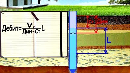 Vandens tiekimo šaltinio šulinio srauto skaičiavimas