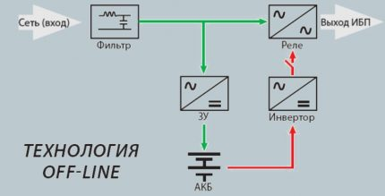 UPS redundant circuit