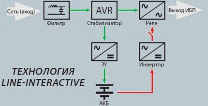 UPS interactive circuit