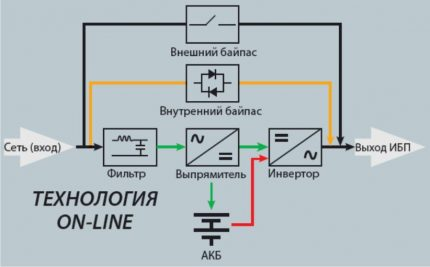 Online UPS circuit