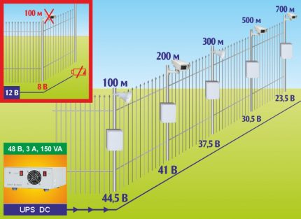 CCTV line power