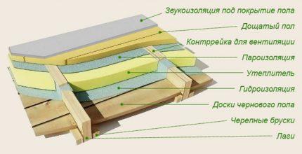 Another scheme of floor insulation