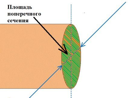 Détermination de la section du noyau conducteur